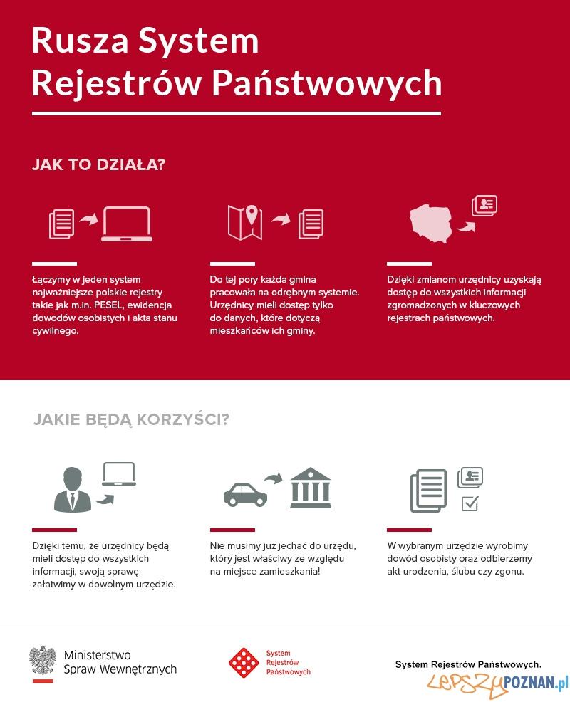System Rejestrów Państwowych  Foto: Ministerstwo Spraw Wewnętrznych