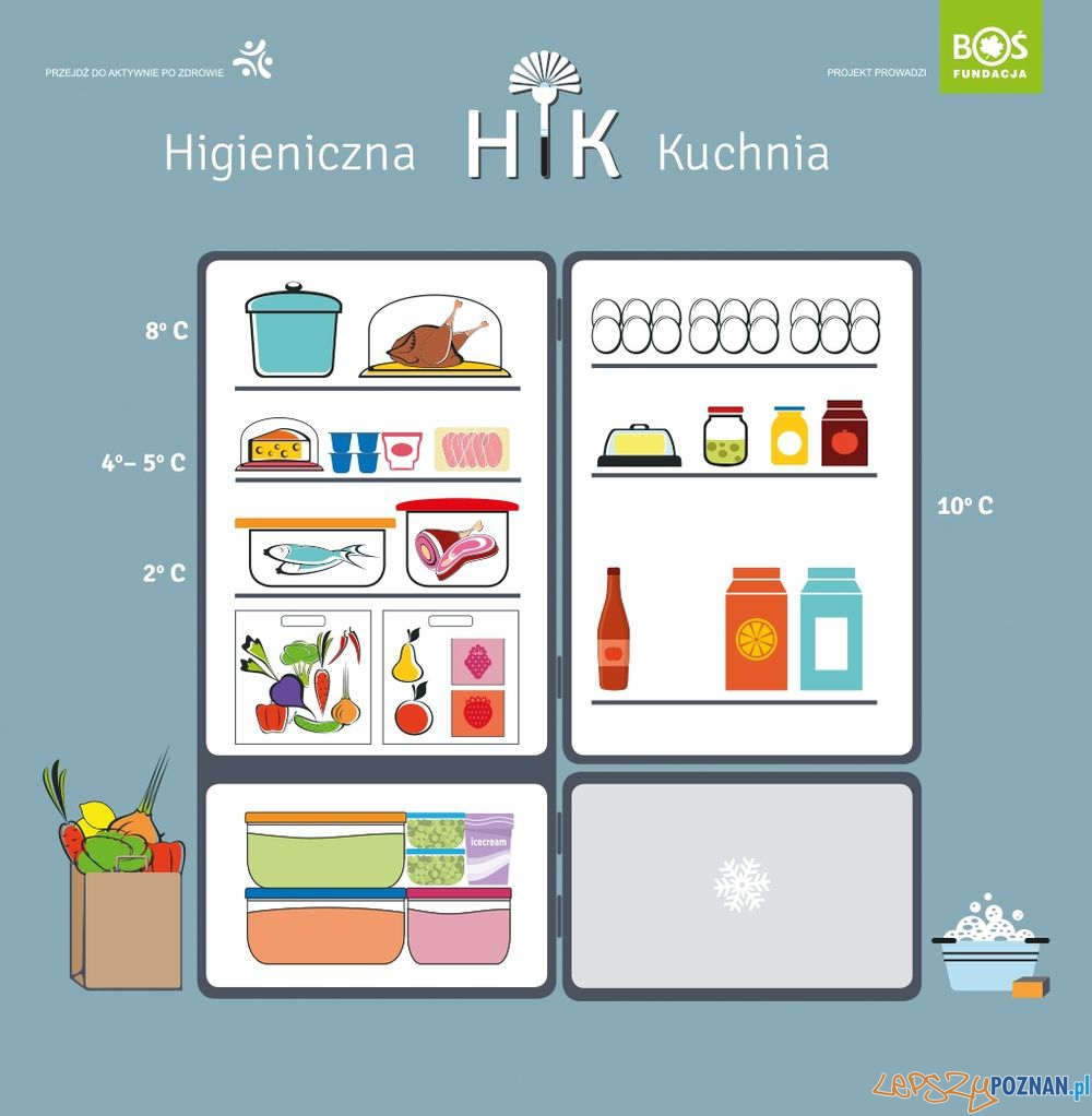 Higieniczna lodówka  Foto: Fundacja BOŚ