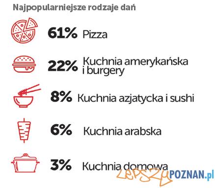 PizzaPortal.pl - popularnosc dan  Foto: